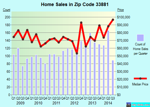 Zip code 33881 (Winter Haven, Florida) real estate house value trends