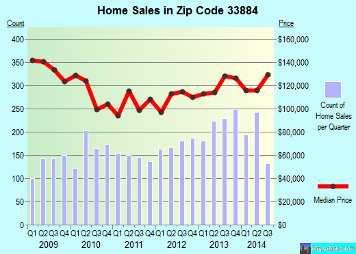 Zip code 33884 (Winter Haven, Florida) real estate house value trends
