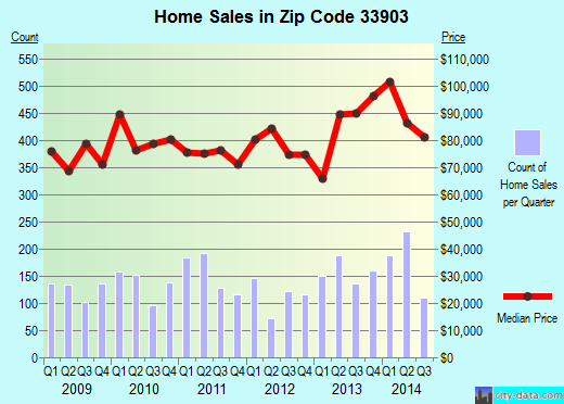Zip code 33903 (North Fort Myers, Florida) real estate house value trends