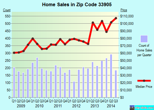 Zip code 33905 (Buckingham, Florida) real estate house value trends