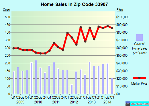 Zip code 33907 (FORT MYERS, Florida) real estate house value trends