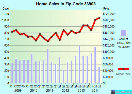 Zip code 33908 (Iona, Florida) real estate house value trends