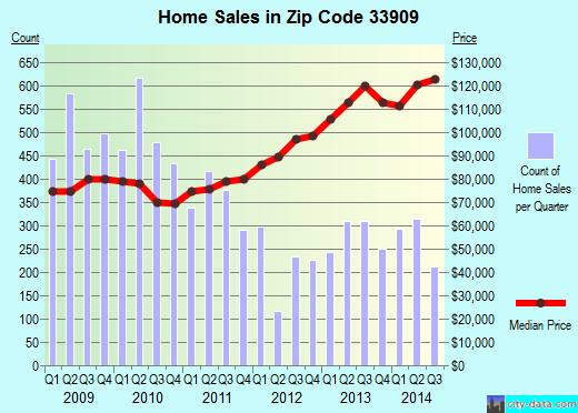 Zip code 33909 (Cape Coral, Florida) real estate house value trends