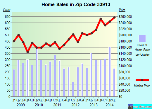 Zip code 33913 (Fort Myers, Florida) real estate house value trends