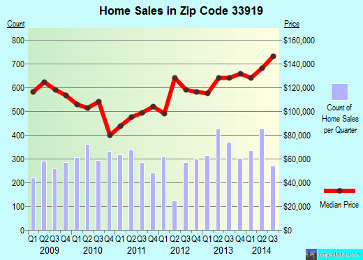 Zip code 33919 (McGregor, Florida) real estate house value trends