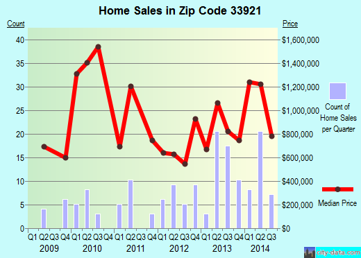 Zip code 33921 (, Florida) real estate house value trends