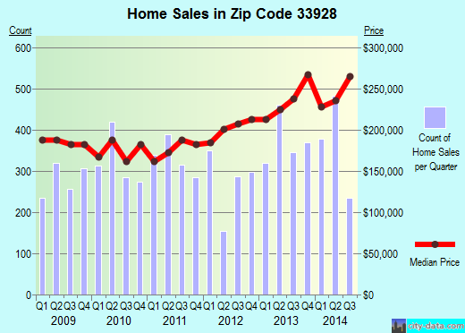 Zip code 33928 (Estero, Florida) real estate house value trends