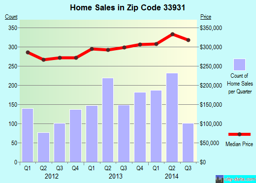 Zip code 33931 (Fort Myers Beach, Florida) real estate house value trends
