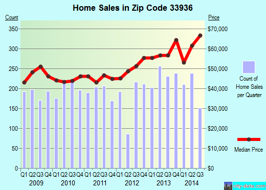 Zip code 33936 (Lehigh Acres, Florida) real estate house value trends