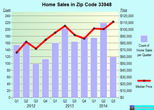Zip code 33948 (Port Charlotte, Florida) real estate house value trends