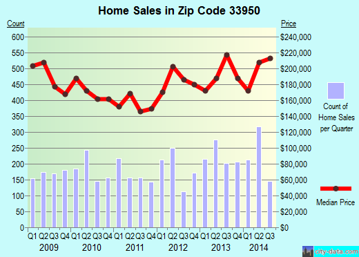 Zip code 33950 (Punta Gorda, Florida) real estate house value trends