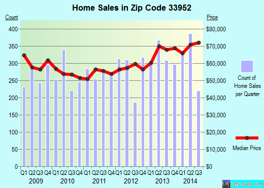 Zip code 33952 (Port Charlotte, Florida) real estate house value trends