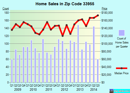 Zip code 33955 (PUNTA GORDA, Florida) real estate house value trends
