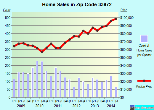 Zip code 33972 (Lehigh Acres, Florida) real estate house value trends