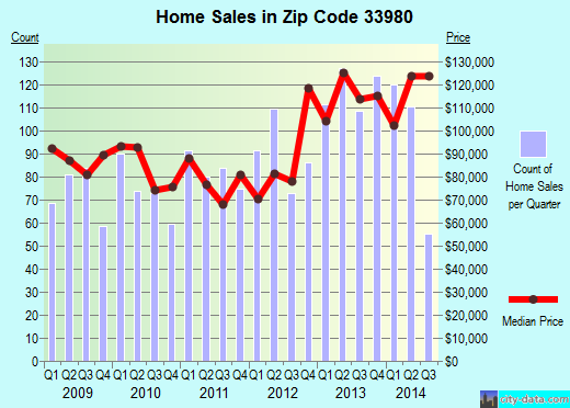 Zip code 33980 (Charlotte Harbor, Florida) real estate house value trends