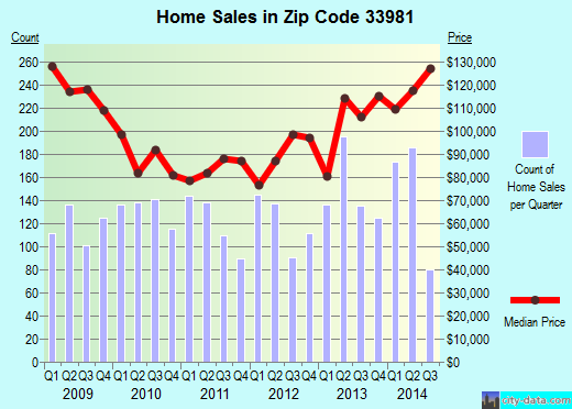 Zip code 33981 (, Florida) real estate house value trends