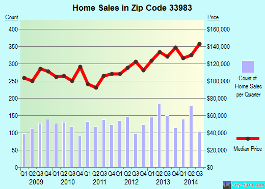 Zip code 33983 (Harbour Heights, Florida) real estate house value trends