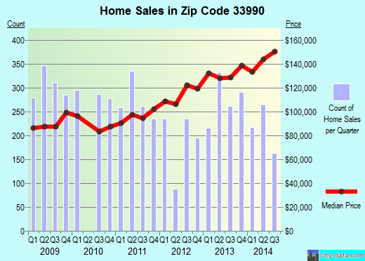 Zip code 33990 (Cape Coral, Florida) real estate house value trends