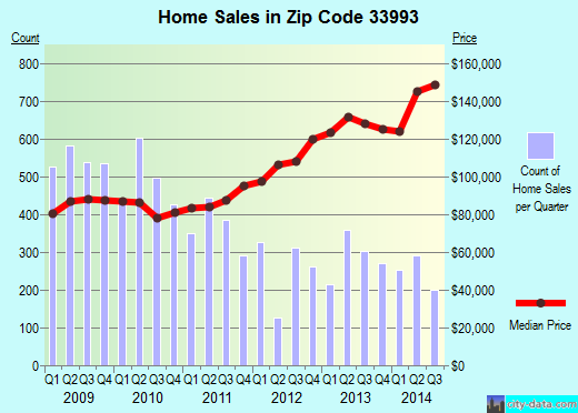 Zip code 33993 (CAPE CORAL, Florida) real estate house value trends