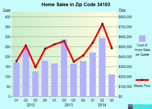 Zip code 34103 (Naples, Florida) real estate house value trends