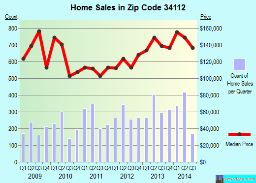 Zip code 34112 (Naples, Florida) real estate house value trends