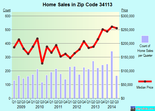 Zip code 34113 (Lely Resort, Florida) real estate house value trends