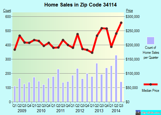 Zip code 34114 (Everglades, Florida) real estate house value trends