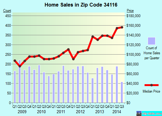 Zip code 34116 (Golden Gate, Florida) real estate house value trends