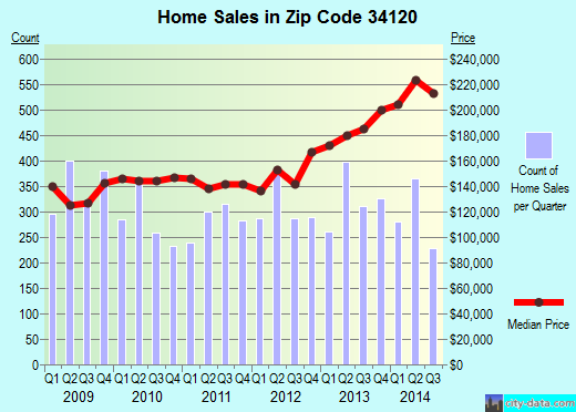 Zip code 34120 (Orangetree, Florida) real estate house value trends