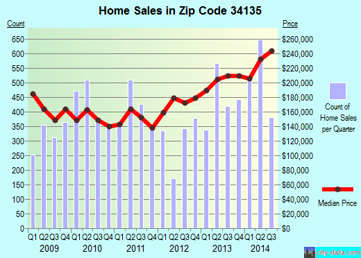 Zip code 34135 (Bonita Springs, Florida) real estate house value trends