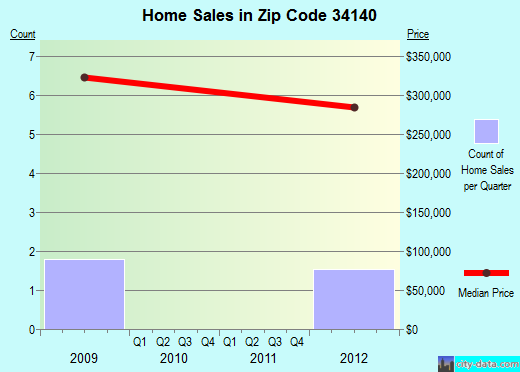 Zip code 34140 (GOODLAND, Florida) real estate house value trends