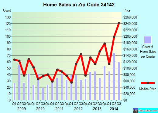 Zip code 34142 (Immokalee, Florida) real estate house value trends