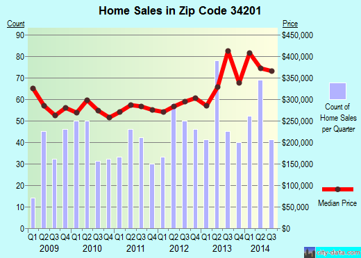 Zip code 34201 (, Florida) real estate house value trends