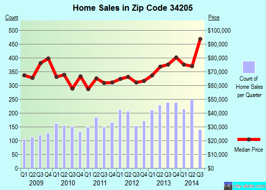 Zip code 34205 (Bradenton, Florida) real estate house value trends