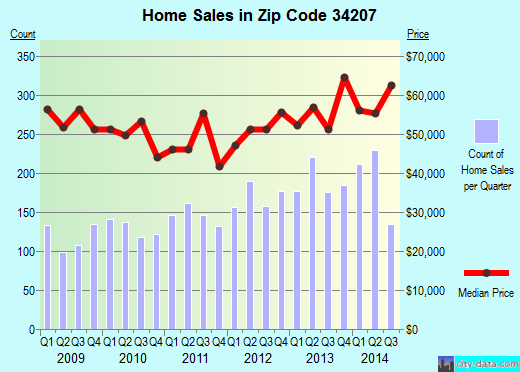 Zip code 34207 (BRADENTON, Florida) real estate house value trends