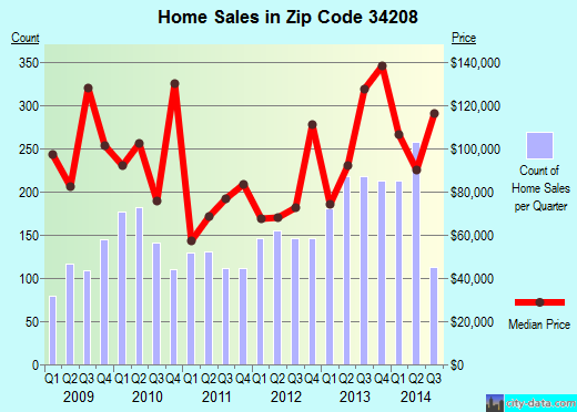 Zip code 34208 (Bradenton, Florida) real estate house value trends