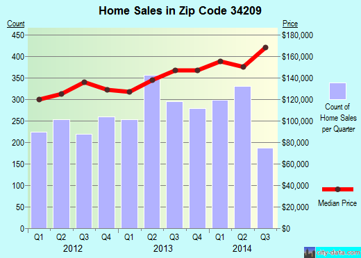 Zip code 34209 (Bradenton, Florida) real estate house value trends