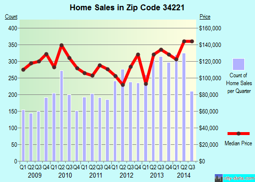 Zip code 34221 (Palmetto, Florida) real estate house value trends