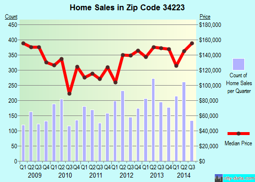 Zip code 34223 (Englewood, Florida) real estate house value trends