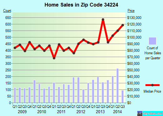 Zip code 34224 (Englewood, Florida) real estate house value trends