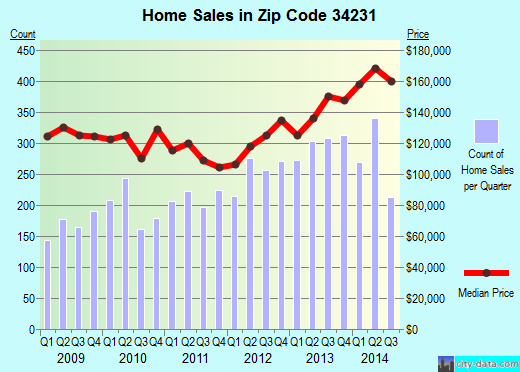 Zip code 34231 (Gulf Gate Estates, Florida) real estate house value trends