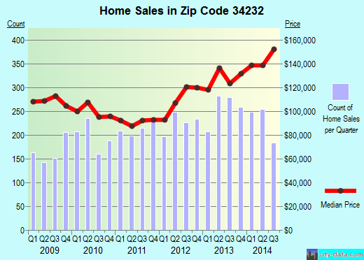 Zip code 34232 (Fruitville, Florida) real estate house value trends