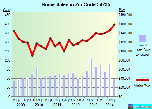 Zip code 34235 (The Meadows, Florida) real estate house value trends