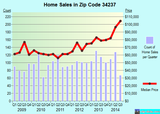 Zip code 34237 (Sarasota, Florida) real estate house value trends