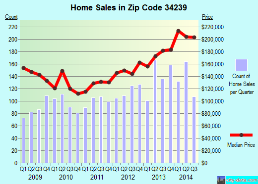Zip code 34239 (Sarasota, Florida) real estate house value trends