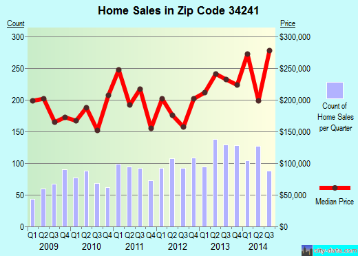 Zip code 34241 (Lake Sarasota, Florida) real estate house value trends