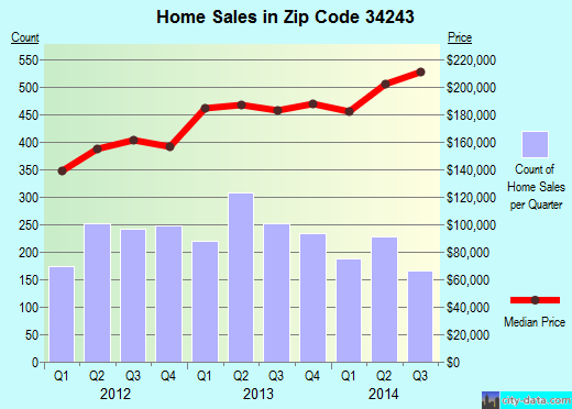 Zip code 34243 (Whitfield, Florida) real estate house value trends