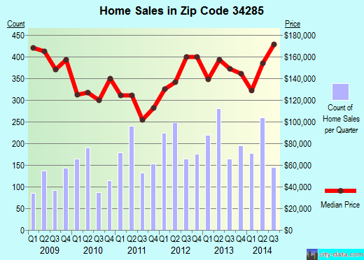 Zip code 34285 (VENICE, Florida) real estate house value trends