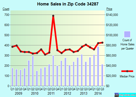 Zip code 34287 (North Port, Florida) real estate house value trends