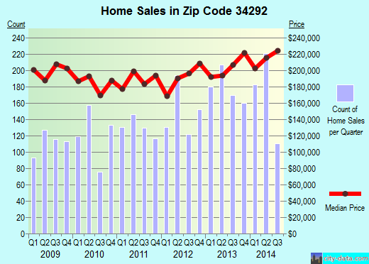 Zip code 34292 (Venice, Florida) real estate house value trends